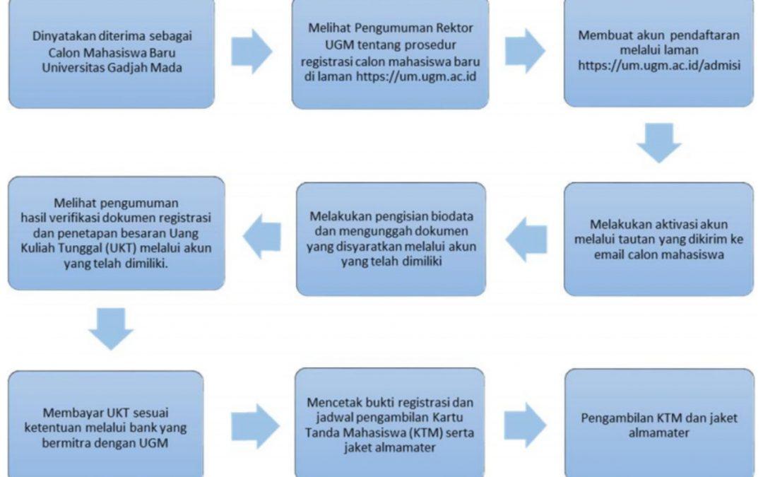 Prosedur UTUL UGM & Jadwal UTUL UGM