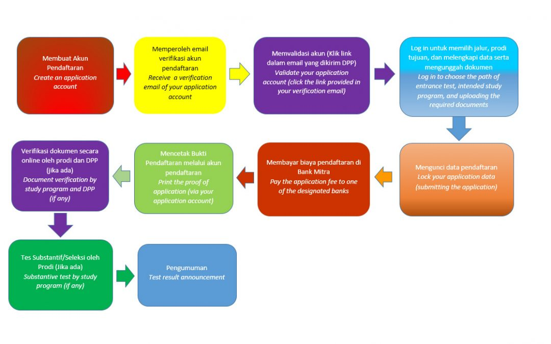 Pendaftaran UTUL UGM
